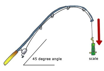 fishing pole and reel diagram how to set the drag on a spinning    reel    fishingnoob com  how to set the drag on a spinning    reel    fishingnoob com